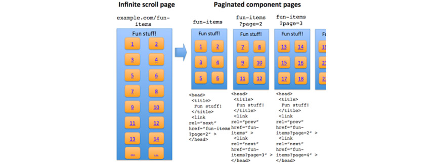 Pagination or Infinite Scroll for SEO example
