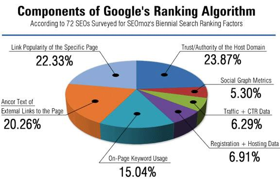 http://www.metaseo.com/wp-content/uploads/2010/12/google-ranking-factors.jpg